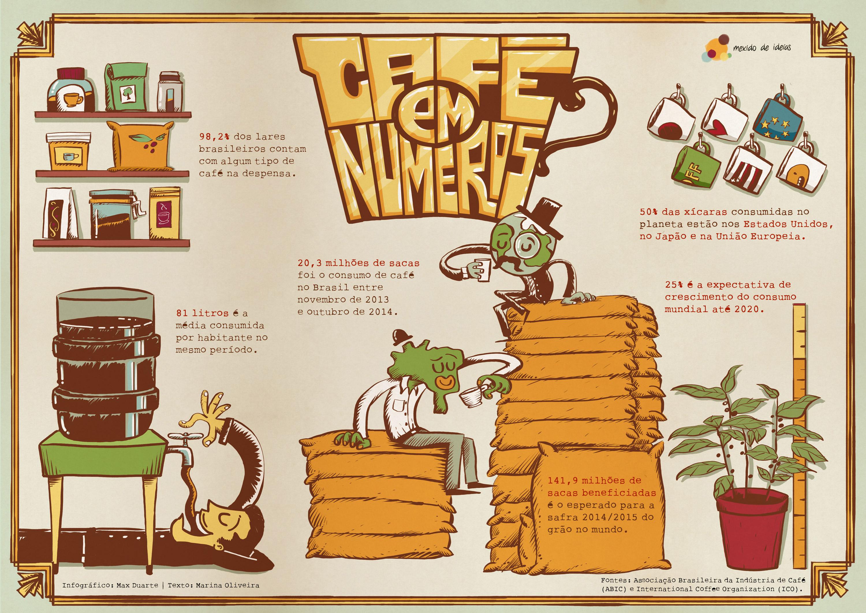 Números do café